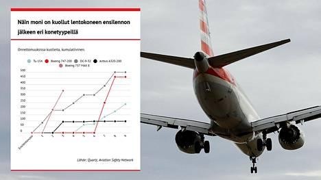 Boeing 737 MAX -konetyypin onnettomuudet ovat vaatineet jo 346 uhria.