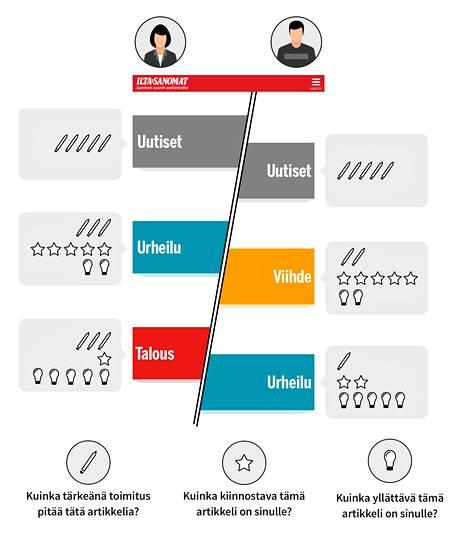 Uuden etusivun toimintaperiaatteet kahden eri lukijan näkökulmasta