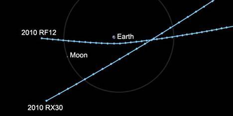 Nasan kaavakuva asteroidien ohilennosta.