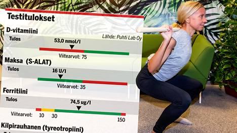 Veriarvot hemoglobiinista vitamiini- ja hivenainepitoisuuksiin on tätä nykyä mahdollista saada itse selville ilman lääkärin lähetettä. Noora selvitti omansa.