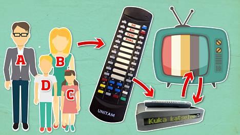 Tv-lehti selvitti, miten nelihenkisen esimerkkiperheen osallistuminen tv:n katsojatutkimukseen vaikuttaa ohjelmien kokonaiskatsojalukuihin. Perhe osallistuu tutkimukseen erillisellä mittauslaitteella.
