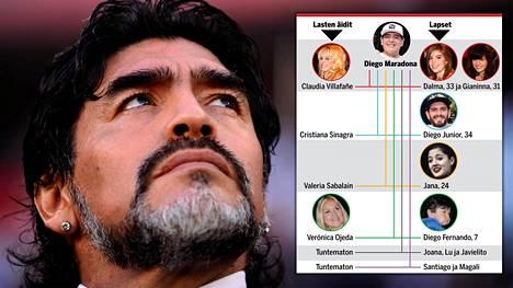 Diego Maradonan omaisuutta on jakamassa monta lasta. Kaikki perilliset eivät ole välttämättä vielä edes tiedossa.