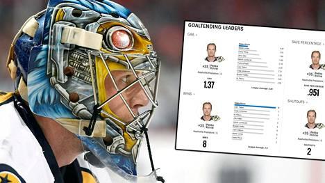 Pekka Rinteen kasvot komeilevat NHL:n maalivahtitilastojen kärkipaikoilla.
