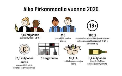 Alkon julkaisema grafiikka kertoo Pirkanmaan viime vuoden tilastoista.