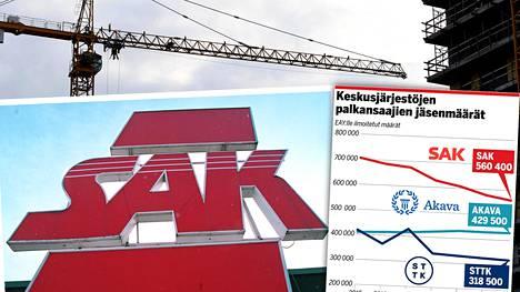 Suurin pudottaja. SAK:n liittojen palkansaajajäsenmäärä on vähentynyt kolmessa vuodessa noin 70000:lla.