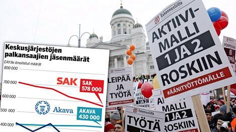 Suomen suurimman ammatillisen keskusjärjestön SAK:n liittojen palkansaajajäsenmäärä laski ensimmäistä kertaa alle 600 000:n.