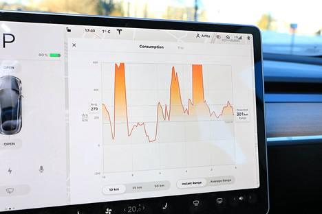 Käytännössä kaikki toiminnot on keskitetty 15-tuumaiseen kosketusnäyttöön. Osan toiminnoista käyttö sujuu jopa helpommin ja nopeammin puhelimeen asennettavasta Tesla-sovelluksesta.