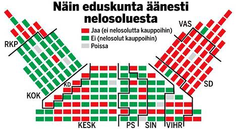 Näin äänestystulos jakautui puolueittain.