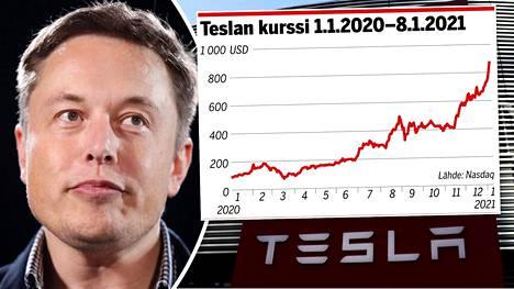 Elon Muskin johtaman autoyhtiö Teslan huimaa kurssinousua on osakestrategien mukaan vaikea perustella perinteisillä tavoilla.