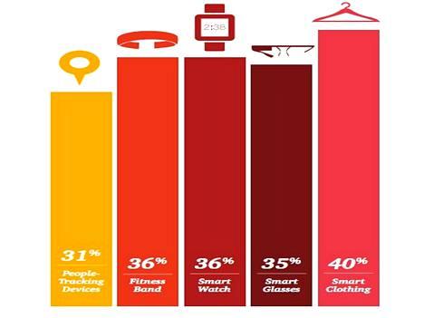 Runsas kolmannes amerikkalaisista ei halua käyttää puettavaa teknologiaa, selviää PwC:n tiedustelusta.