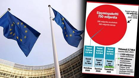 Suomen saamia EU:n elpymisrahoja pitää priorisoida entisestään.