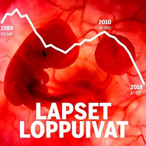 Tilastokäyrä näyttää, että Suomessa syntyneiden vauvojen lukumäärä on vähentynyt 30 vuodessa reippaasti.