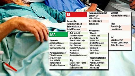Jutussa olevasta taulukosta näet kansanedustajien kannan eutanasian sallimiseen.