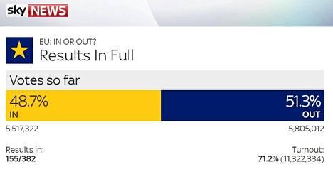 Tältä tilanne näytti Sky Newsin tulosseurannassa kello 05.25 Suomen aikaa.