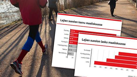 Suomalaiset urheilevat enemmän, mutta hyötyliikunta on vähentynyt.