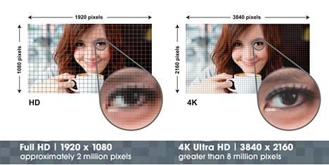 Näin Sony esittelee 4K-television parempaa tarkkkuutta.