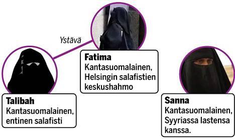 Neuvottelu suomalaisuudesta islamiin kääntyneiden naisten blogikirjoituksissa