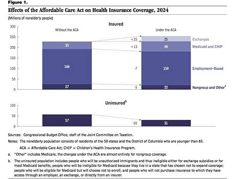 Kongressin budjettiviraston ennuste Obamacaren kuluista ja kustannuksista.