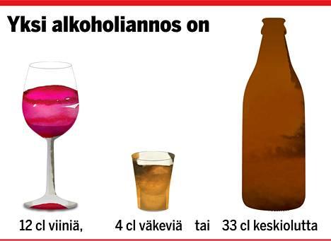 Alkoholinkäytön Riskirajat