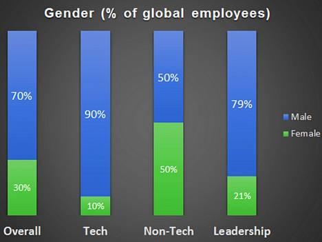 Twitterin globaalin työvoiman sukupuolijakauma.