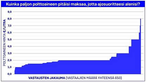 """Tätä taulukkoa ei julkaistu IS:n aiemmin uutisoiman Traficomin """"Tutkimus ympäristöystävällisestä autoilusta"""" -dokumentin yhteydessä. Graafin mukaan osa suomalaisista olisi valmis maksamaan polttoaineesta jopa 8 euroa litralta. Toisaalta osalla kansa hintakipuraja vaikuttaisi ylitetyn jo kauan sitten."""