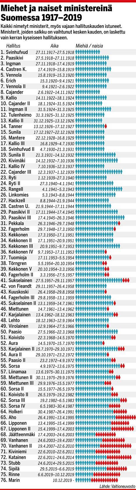 Miehet ja naiset ministereinä Suomessa 1917-2019.