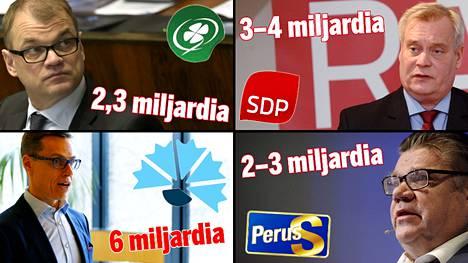 Katso, mitä neljän suurimman puolueen leikkauslistat pitävät sisällään.