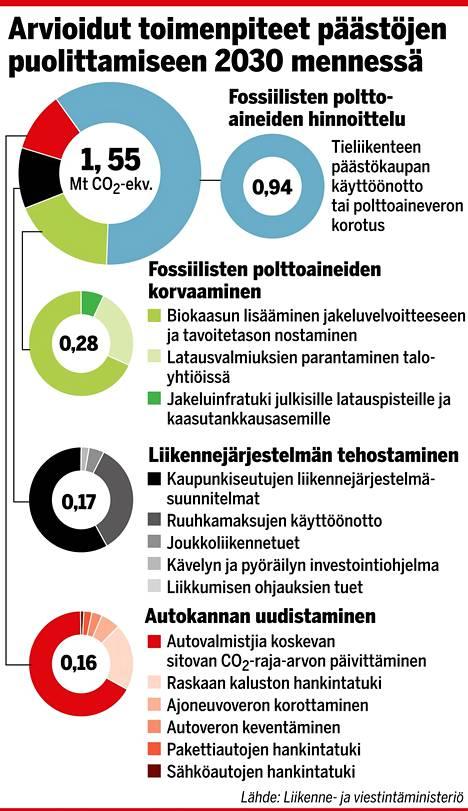 Liikenteen päästökaupalla tai polttoaineen veronkorotuksella saataisiin vähennettyä päästöjä ministeriön yhteenvedossa jopa miljoona tonnia.