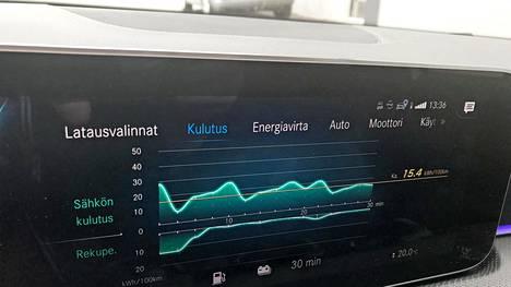 Koeajon päätteeksi näyttö osoitti sähkön kulutukseksi lukemaa 15,4 kWh/100 km.