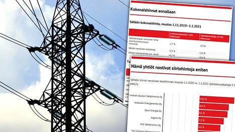 Sähkön tukkuhinnat laskivat selvästi viime vuonna, mutta muutos ei näkynyt kuluttajan laskuun asti.