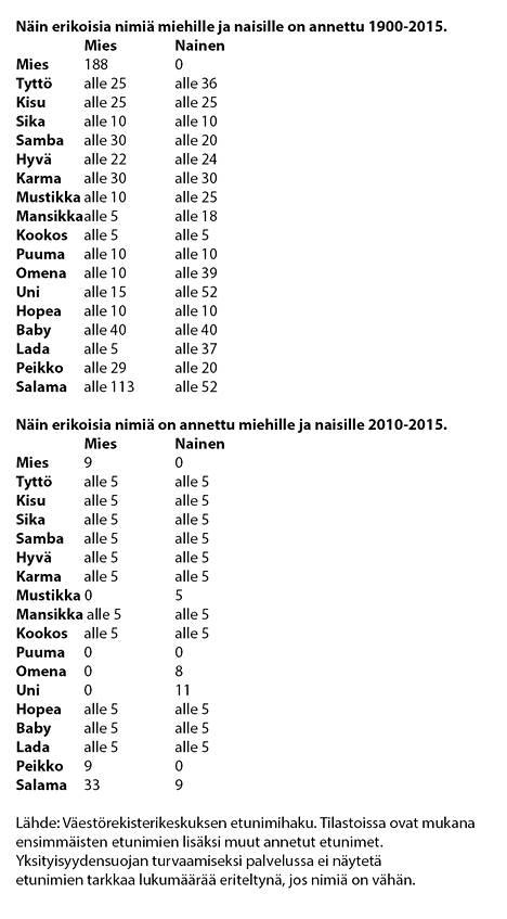 Suosituimmat suomenkielisten lasten etunimet