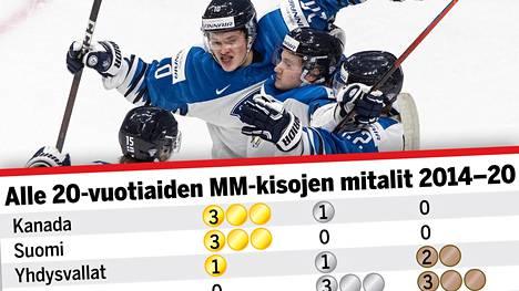 Suomi tippui tämän vuoden U20-turnauksen finaalista, mutta kuuluu edelleen juniorijääkiekon suurmaihin. Nuoret Leijonat kohtaa MM-kisojen pronssiottelussa Venäjän keskiviikkona kello 0.30 alkaen.