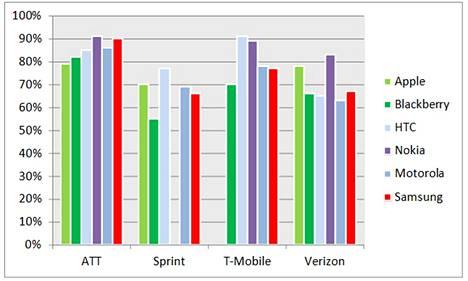 Kahden suurimman amerikkalaisoperaattorin asiakkaista tyytyväisimpiä omiin puhelimiinsa ovat Nokian käyttäjät.