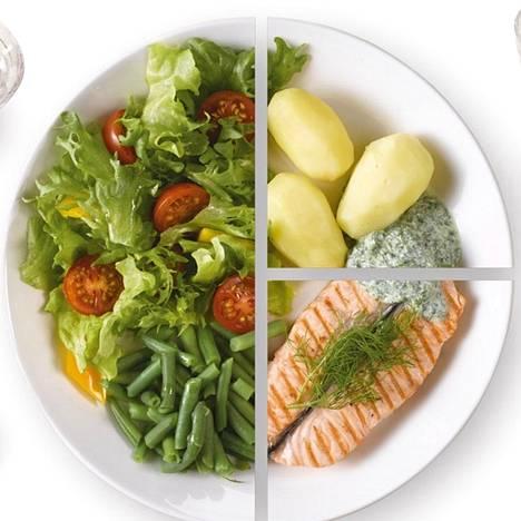 Lautasmalli on kelpo työkalu aterioiden koostamiseen.