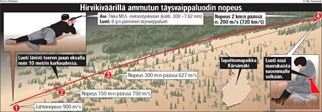 Ilta-Sanomissa 12.10.1999 julkaistu grafiikka kuvaa, kuinka teeren lävistänyt luoti tappoi kahden kilometrin päässä olleen nuorukaisen.