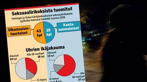 IS-selvitys: Yli puolet Helsingin ja Oulun seksuaalirikoksista tuomituista ulkomaalaistaustaisia