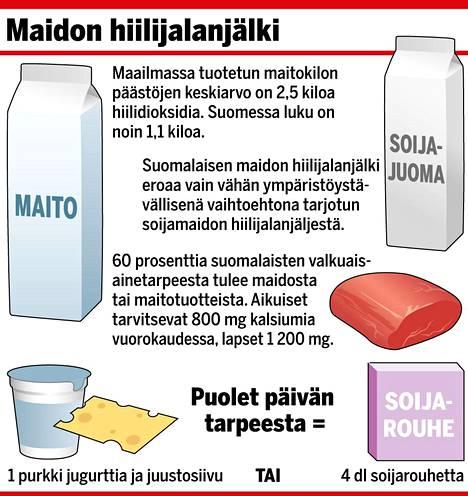 Maidon hiilijalanjälki Suomessa alhainen. Nyt tähtäimessä on hiilineutraalin maidontuotantoketjun rakentaminen. Nurmipeltojen hiilensidonnalla on siinä keskeinen rooli.