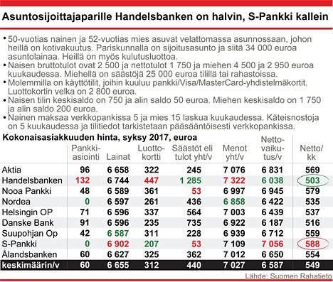 50-vuotias nainen ja 52-vuotias mies. Miehen bruttotulot 4500 €/kk ja naisen tulot 2500 €/kk. Lainan määrä 34000 €, laina-aika 10 vuotta. Asuntolainan marginaali liikkuu välillä 0,90–1,30 prosenttia.