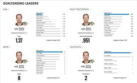 Kuvakaappaus NHL.comin tilastosivulta 8. toukokuuta.