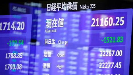 Nikkei-indeksi putosi 4,7 prosenttia.