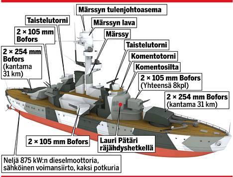 Suomen rannikkopanssarilaivat olivat melko leveitä, koska syväys pyrittiin pitämään pienenä. Aseistus oli kokoon nähden vahva. Märssytornista 30 metrin korkeudesta saattoi tähystää yli 30 km:n päähän.