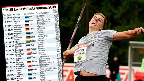 Oliver Helander on heittänyt suomalaisista pisimmälle keihästä tänä kesänä.
