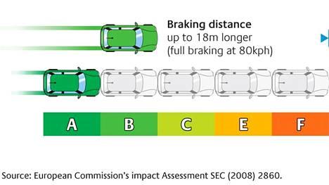 EU:ssa myytäviin all-season- ja kesärenkaisiin sekä nastattomiin talvirenkaisiin tuli ensimmäinen EU-rengastarra vuonna 2012. Merkintävaatimus koski henkilöautojen, katumaastureiden sekä pakettiautojen renkaita, joissa piti kertoa vierintävastuksesta, märkäpidosta ja ohiajomelusta. Nyt merkinnät ovat muuttuneet siten, että vanha asteikko on uusittu, renkaan tiedoissa on ilmoitettava myös lumi- ja jääpidosta ja merkintöihin on lisätty QR-koodi. Vaatimukset eivät koske nastallisia talvirenkaita.