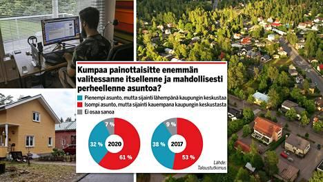 Suomalaiset asuvat pääasiassa kaupungeissa, mutta kaipaavat silti maaseutua. Taloustutkimuksen kyselyn mukaan he asuisivat mieluiten kaupungin ympäryskunnassa.