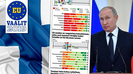 IS selvitti Suomen kahdeksan suuren puolueen euroehdokkaiden kannat eurovaalikoneen Vladimir Putinin johtamaa Venäjää koskeviin väitteisiin.
