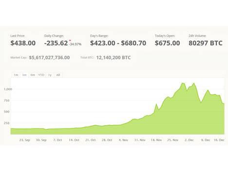 Bitstampin graafi kertoo bitcoinin arvon muutoksista syyskuun loppupuolelta lähtien.