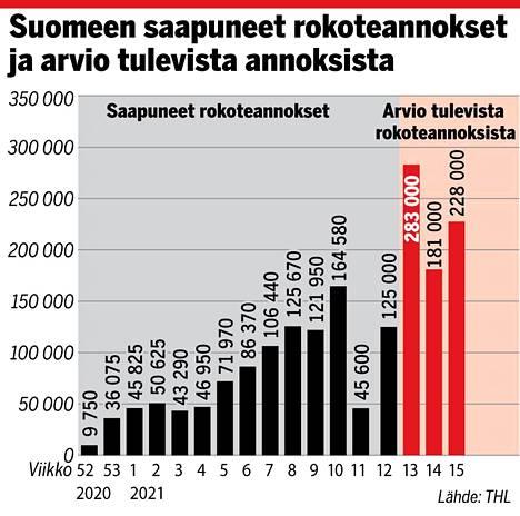 Suomeen tuleva rokotemäärä kasvaa nyt selvästi.