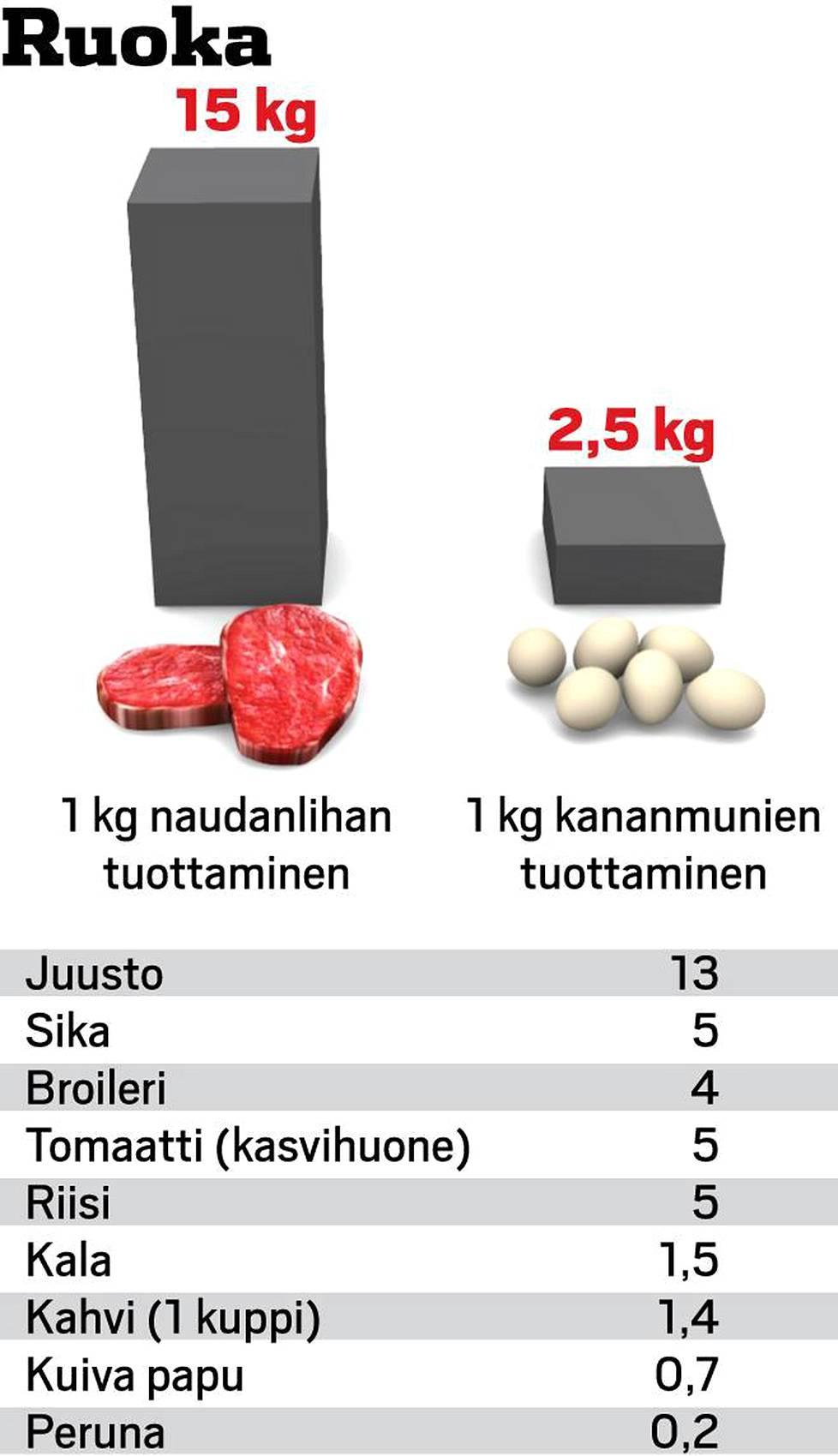 lihansyönnin vaikutus ilmastonmuutokseen
