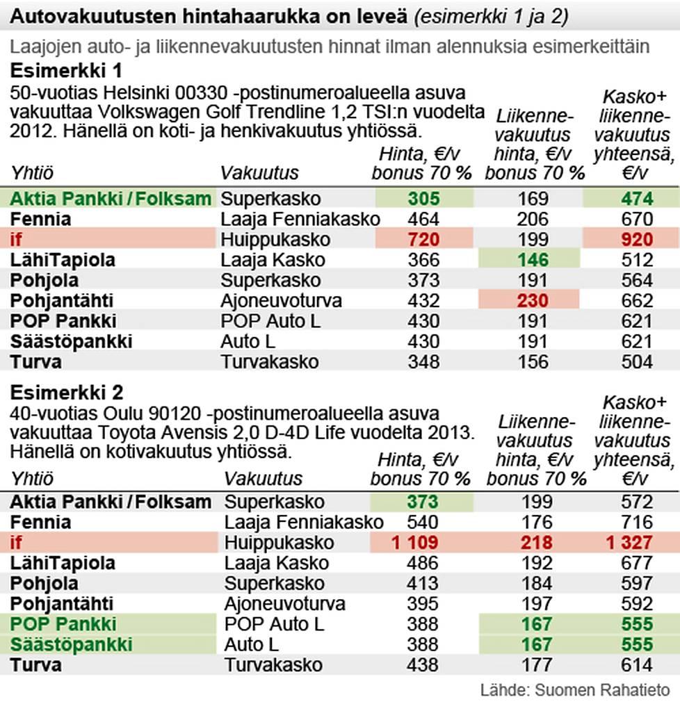 Autovakuutusten hinnat vaihtelevat paljon yhtiöittäin - Taloussanomat - Ilta-Sanomat