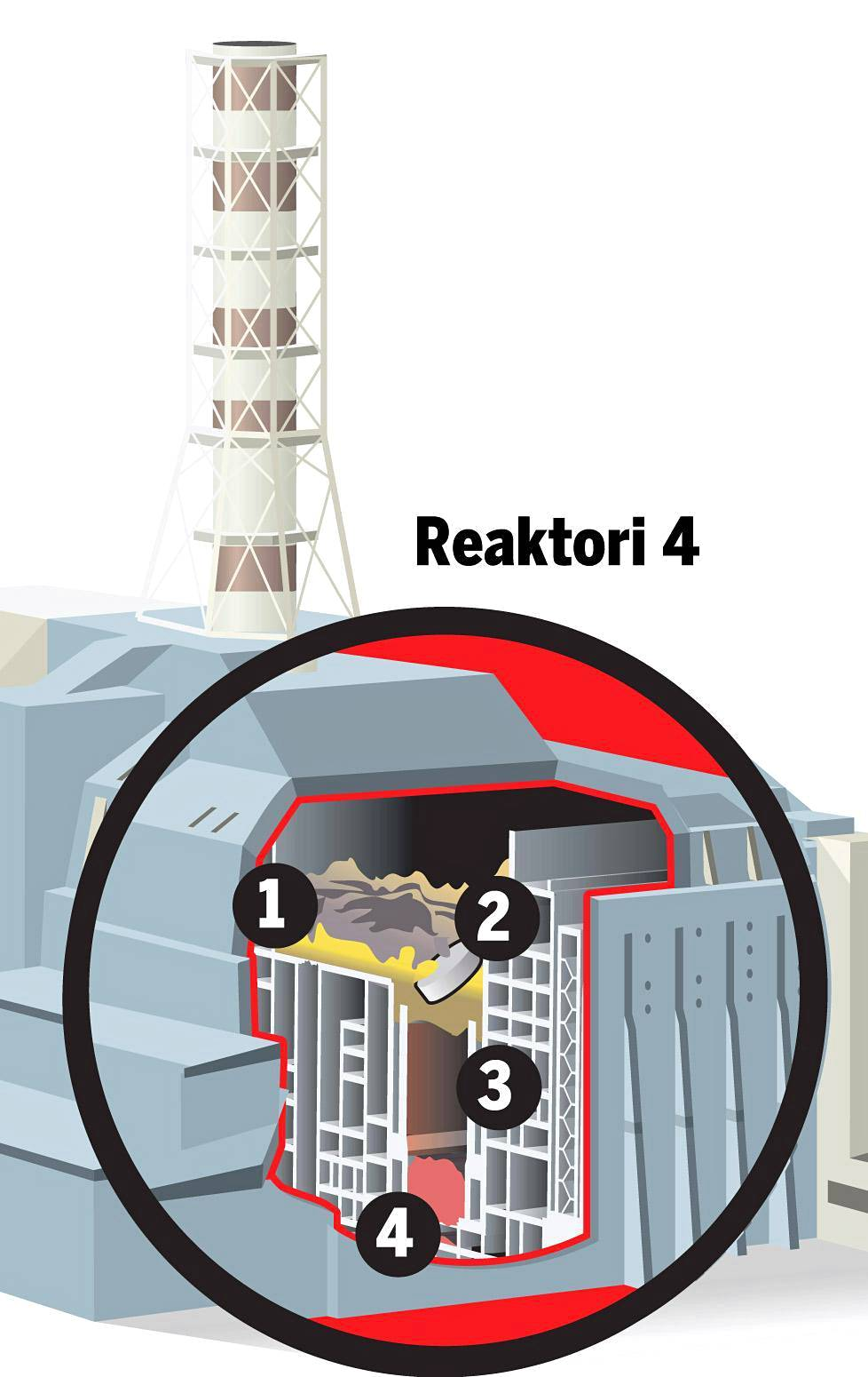 Onnettomuusreaktori. Räjähdyshetkellä yksikössä oli 180–190 tonnia radioaktiivisia aineita.
